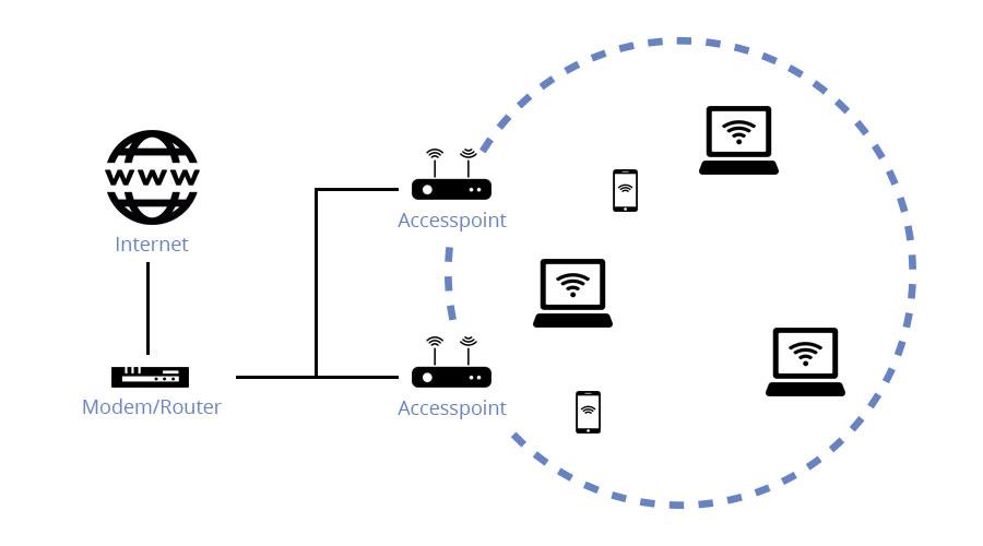 wifi horeca inconel